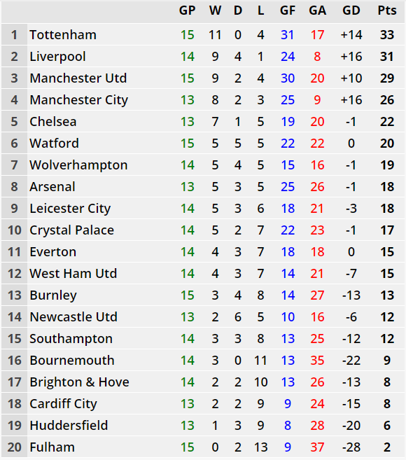The Premier League based on away games. Image: Soccer Stats