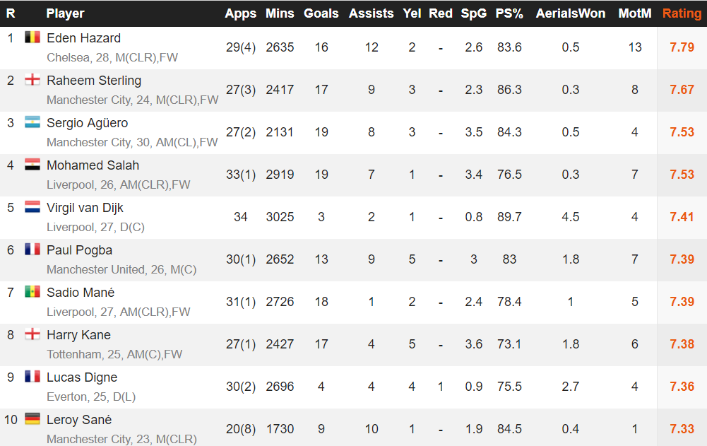 The Chelsea forward leads his Premier League rivals according to the stats. Image: WhoScored.com