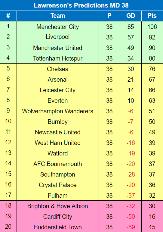 Lawro's table. Image: My Football Facts