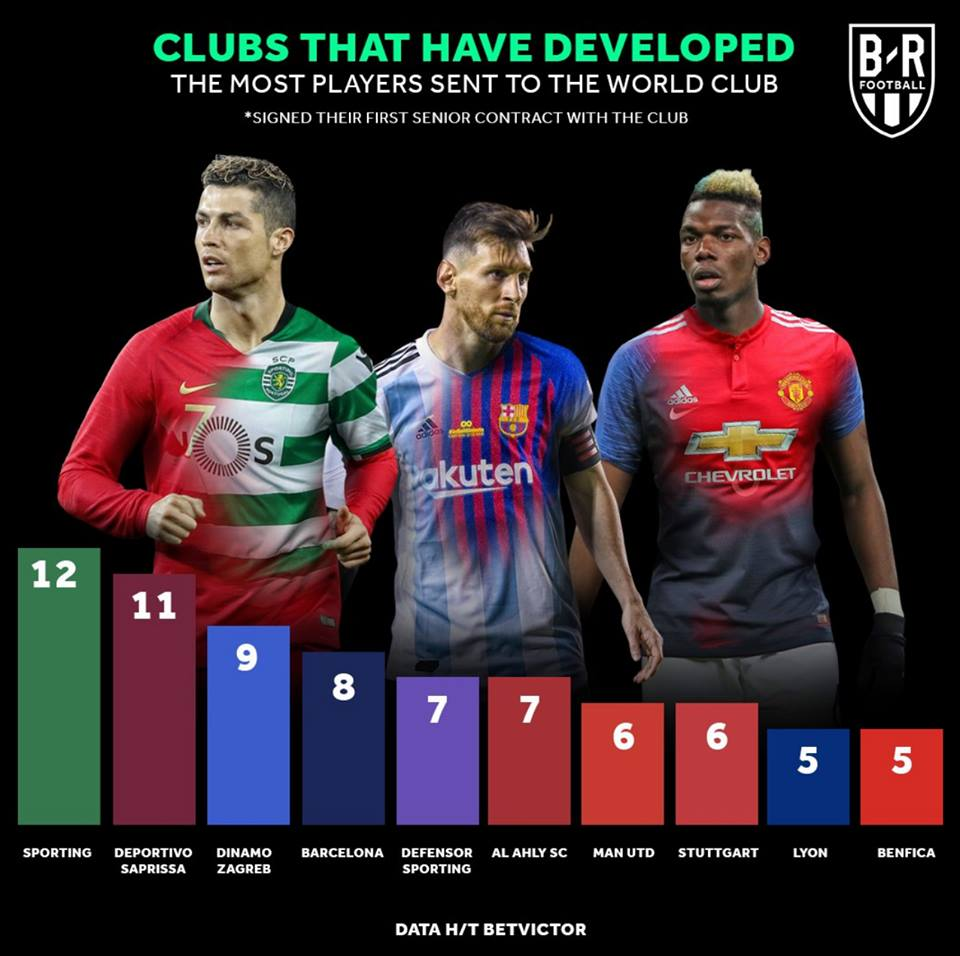 Which teams developed most World Cup players. Image: Bleacher Report