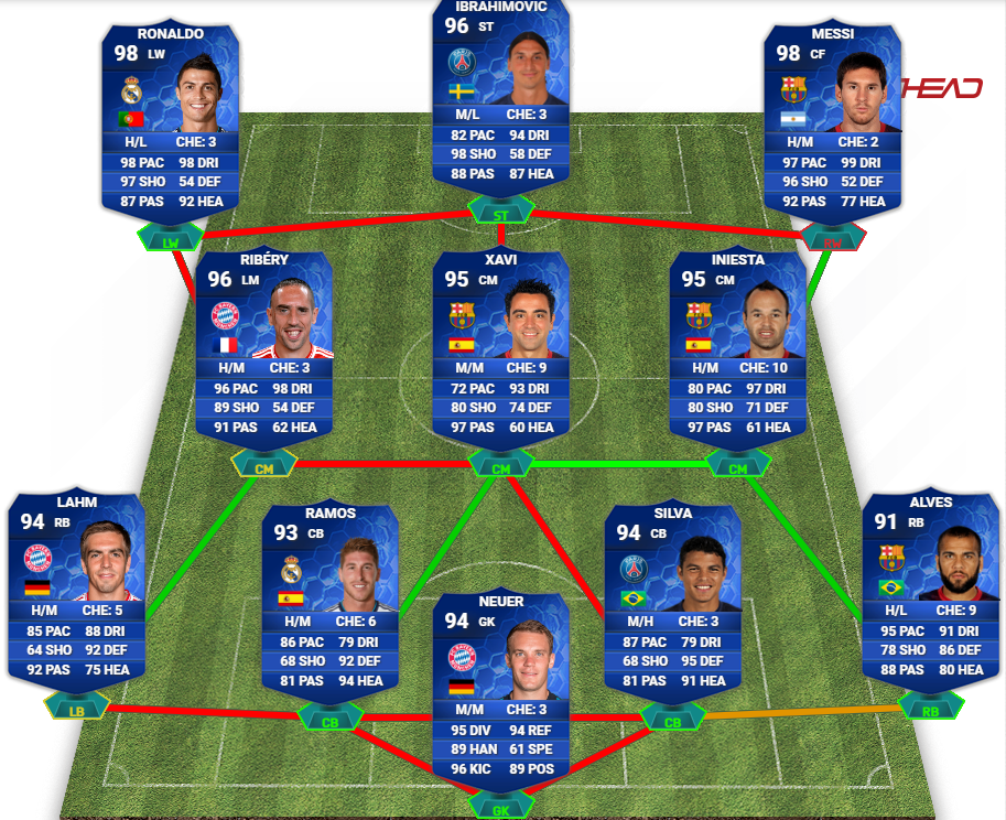 Messi Fifa 14 Card Every TOTY Card In FIF...