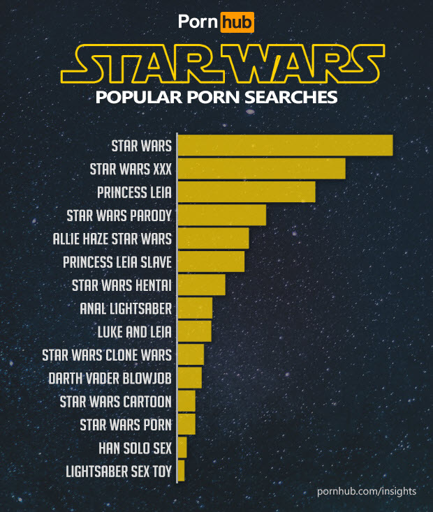 People searching 'Luke and Leia' need to fucking revise their life. That's  a brother and sister for fuck sake. And 'Anal Lightsaber' too... what would  your ...