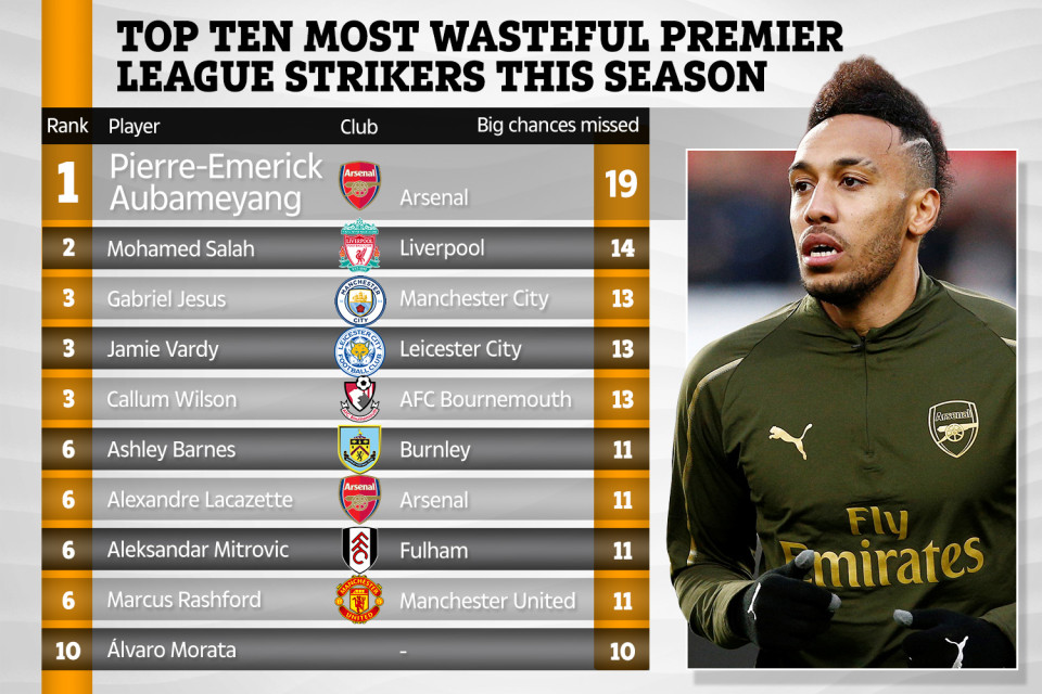 This season's most wasteful players. Image: sun