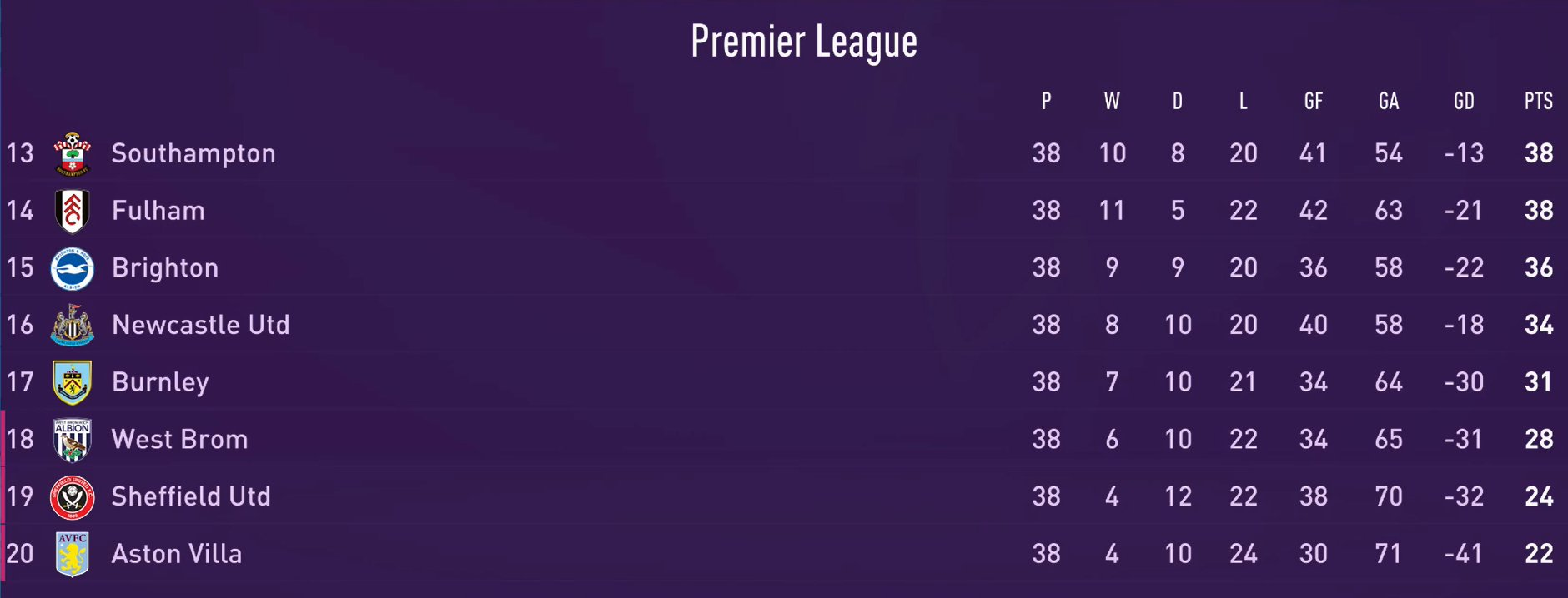 The Final 2020 2021 Premier League Table Has Been Predicted Sportbible