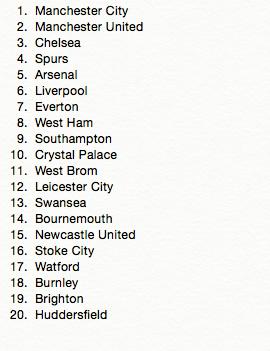 A Super Computer Has Predicted The Final 2018 19 Premier League