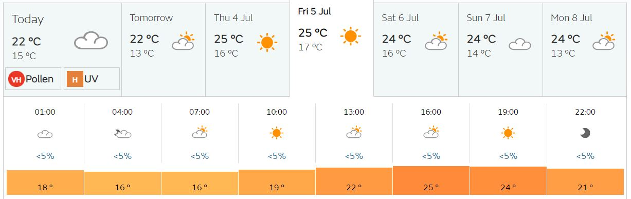 Wireless Festival Weather Forecast. Credit: Met Office