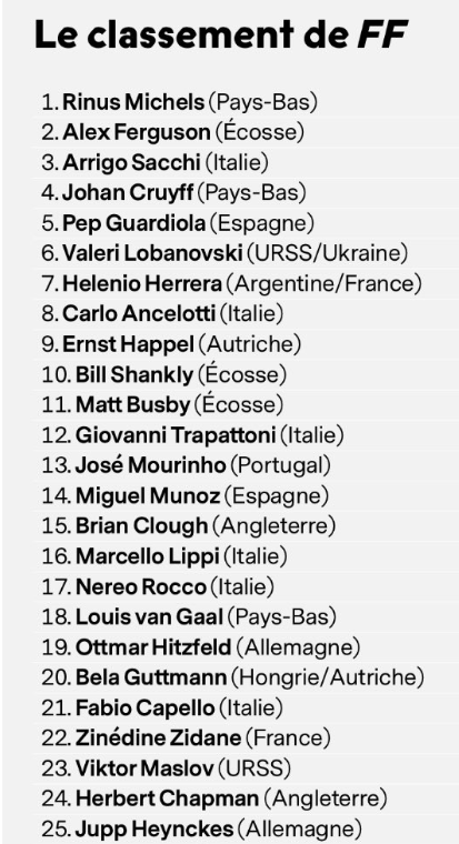 France Football's top 50 managers of all time. Image: France Football/Sport Witness
