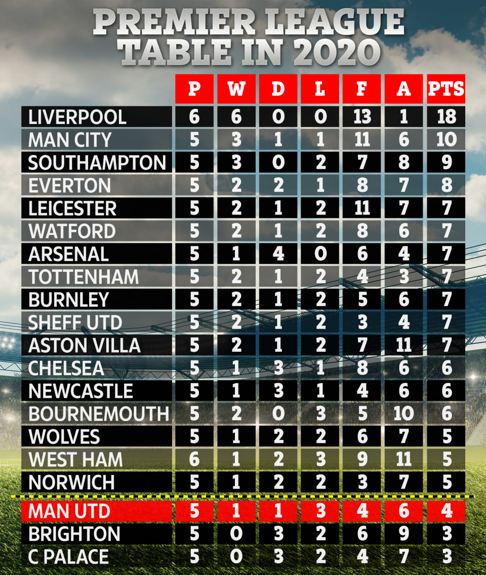 The Premier League Table For 2020 Has Manchester United In The Relegation Zone Sportbible