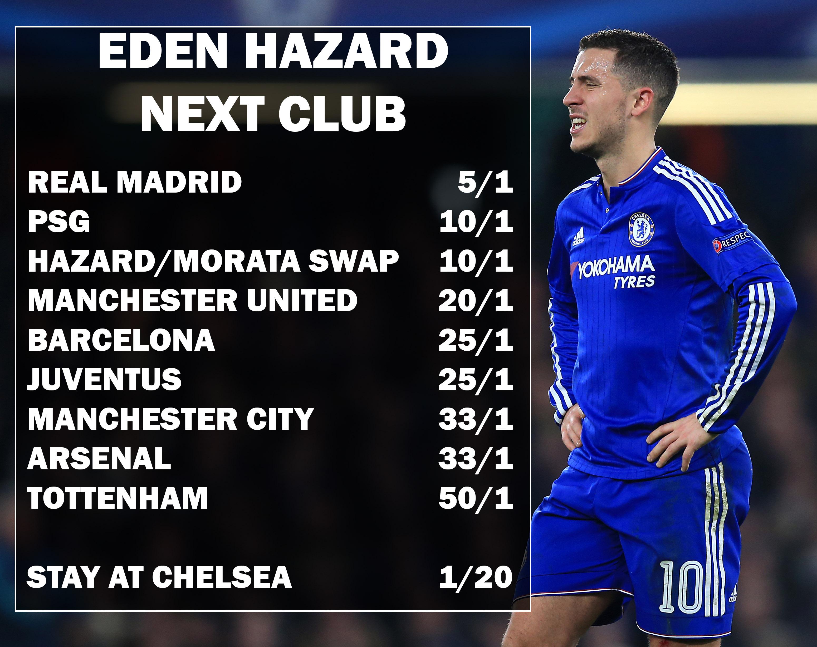 Odds Slashed Eden Hazard Joining European Giants TheODDSBible
