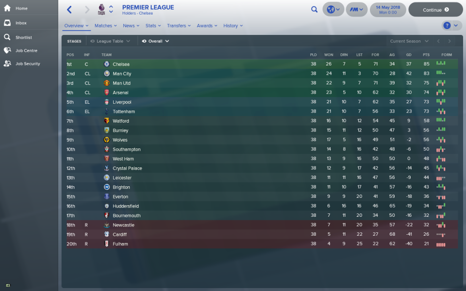 The league table according to Football Manager. Image talkSPORT
