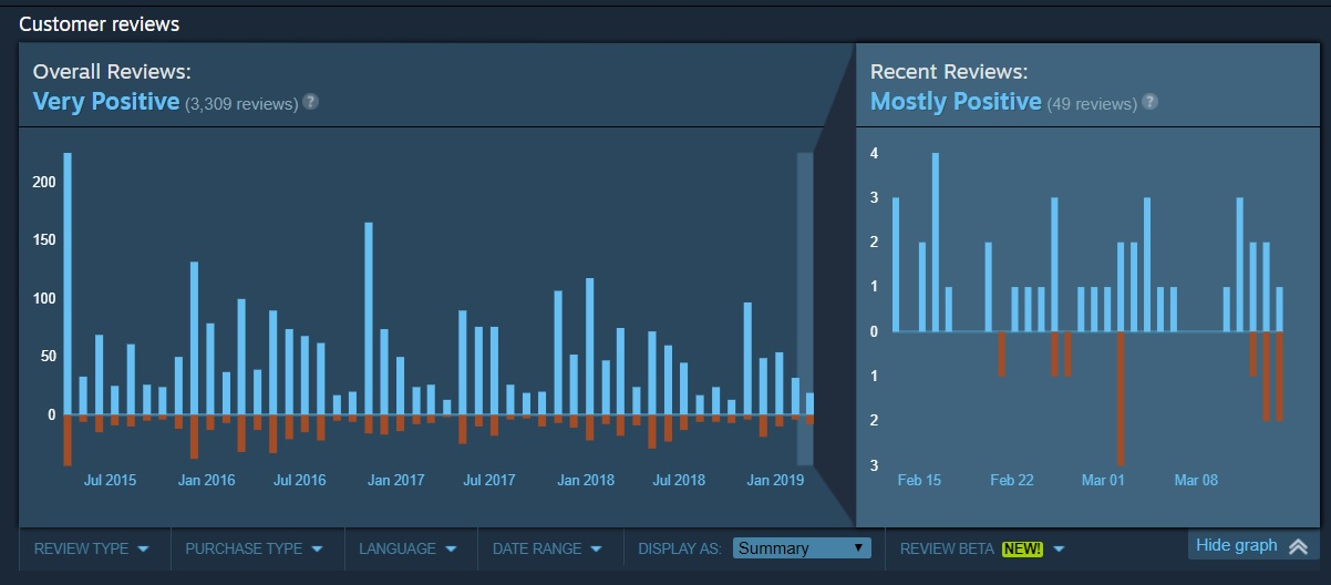 To combat review bombing, Valve released tech to let you view a game's review history