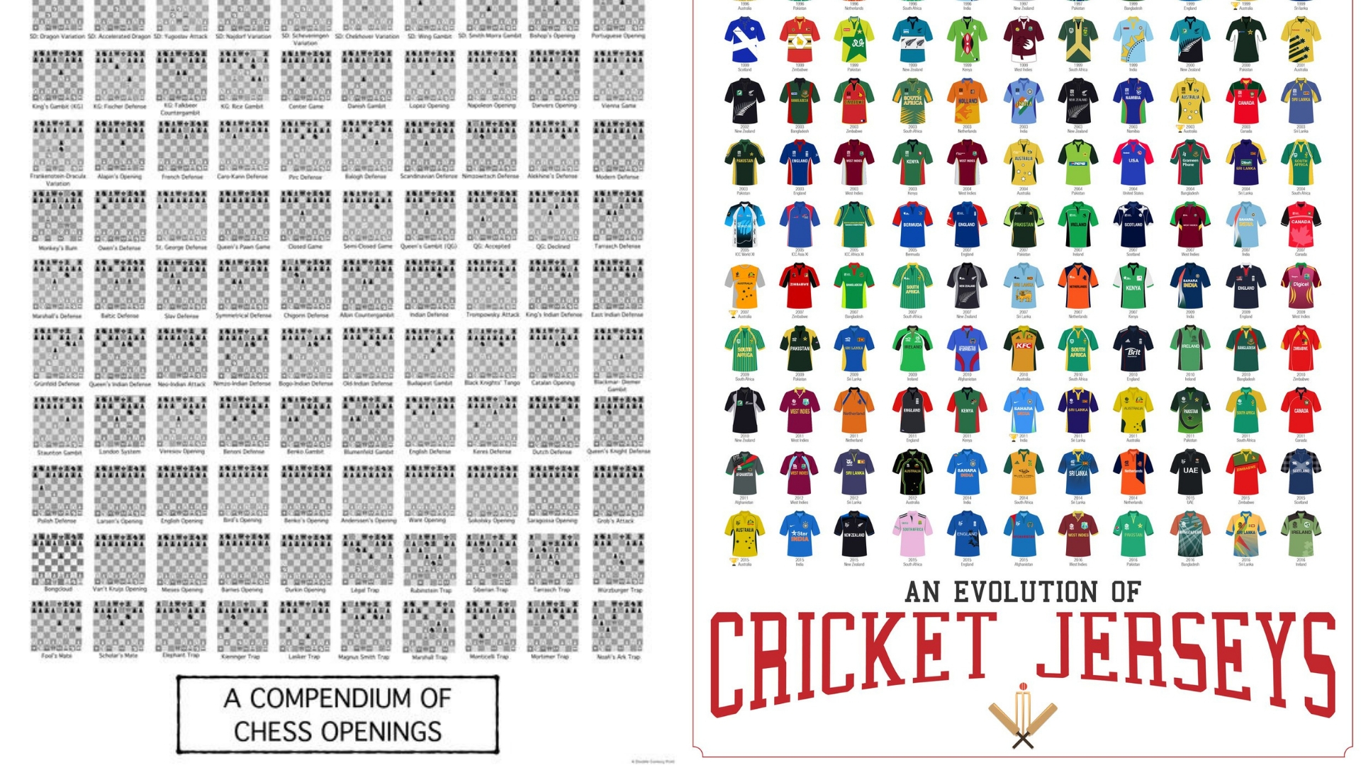 The 'Evolution of Cricket Kits' and the 'Compendium of Chess Openings.' Credit: Scorpia Prints