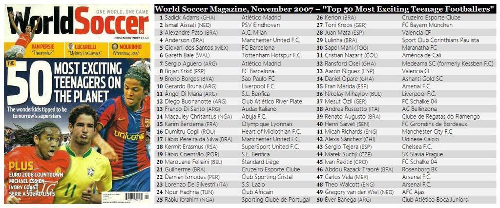 Adams was named the world's most talented teenager in 2007. Image: World Soccer
