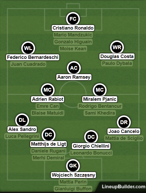 Juventus' squad depth is looking outrageous. Image: lineup builder
