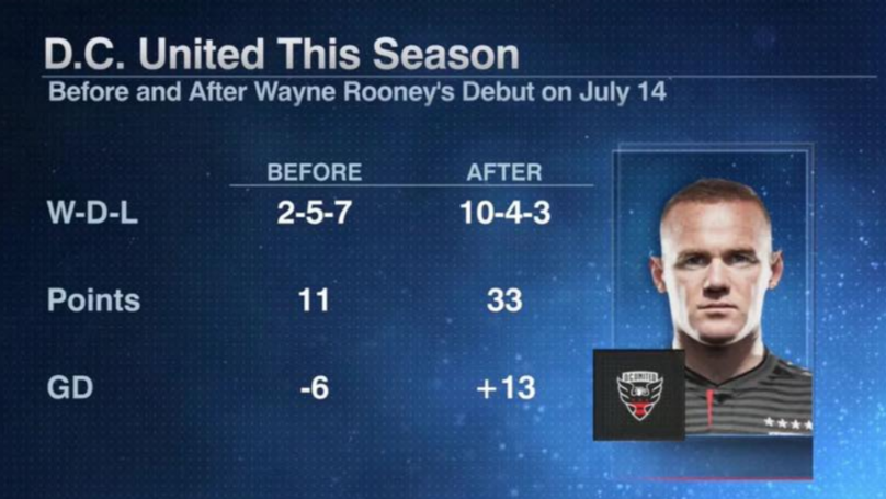 The Impact Wayne Rooney Has Made At DC United Since Joining Is Remarkable