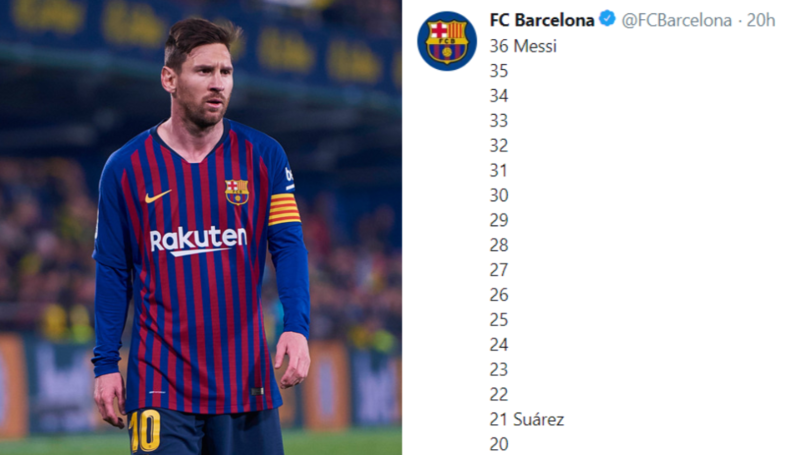 Barcelona's Tweet Celebrating Lionel Messi's 36 La Liga Goals Backfires Massively