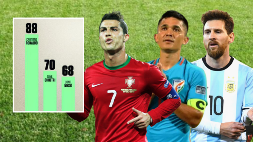 Sunil Chhetri Has Overtaken Lionel Messi As The Second-Highest Active International Goalscorer