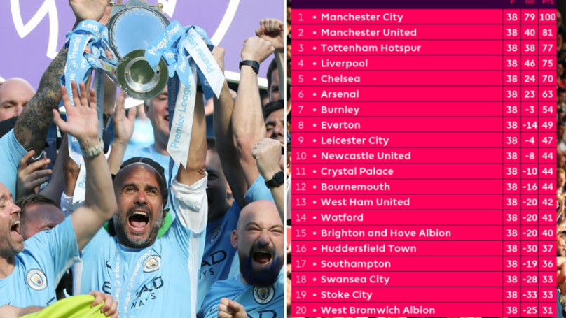 How The Premier League Table Looked Through A Super Computer Prediction