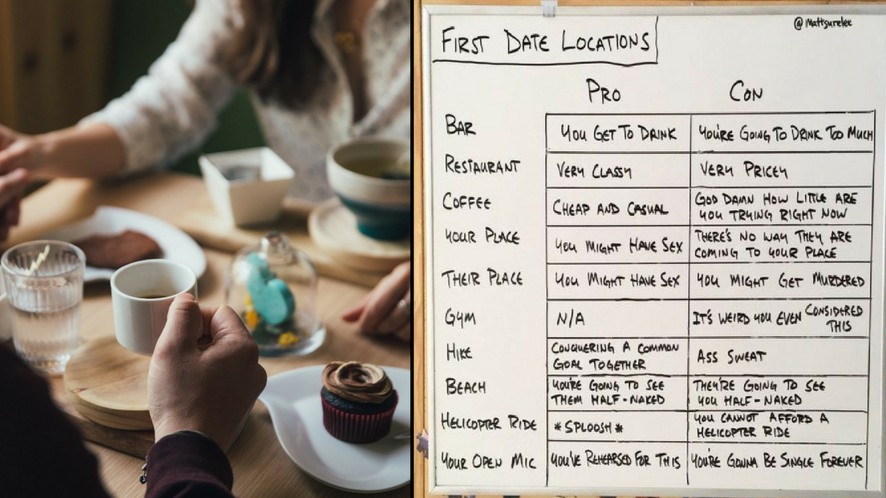 Guy Gets Pros And Cons Of First Date Locations Spot On