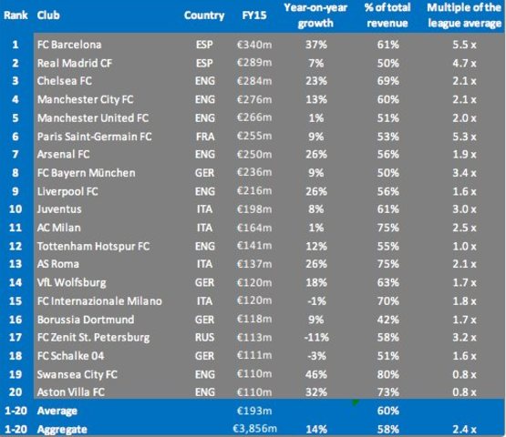 Championship Side Aston Villa Have One Of The Highest Wage