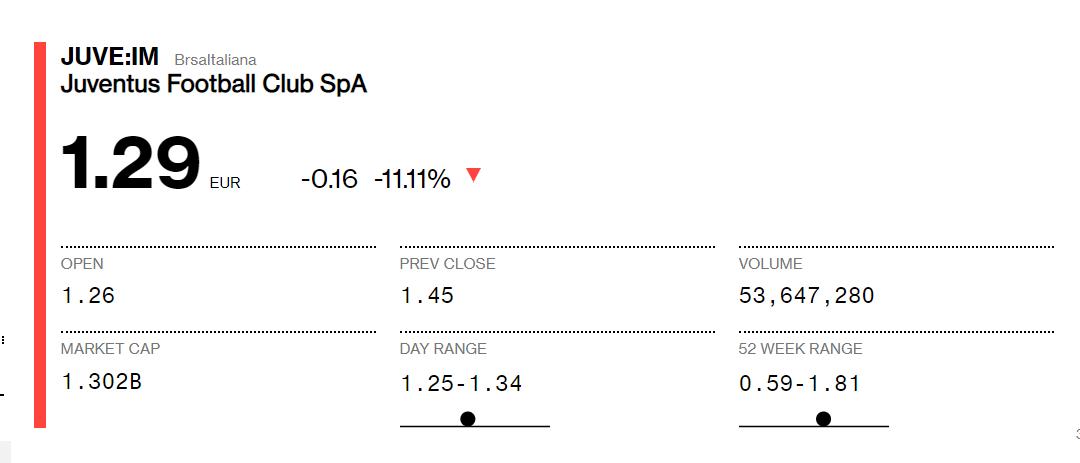 Juventus' drop in the stock market. Image: Bloomberg