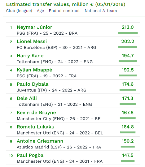 Neymar is most valuable player in Europe