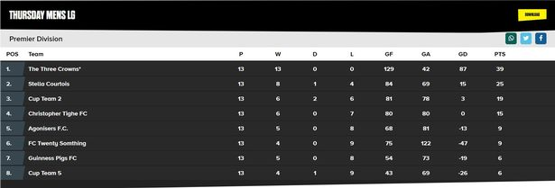 The Three Crowns currently top the league table. Image: Bristol Live