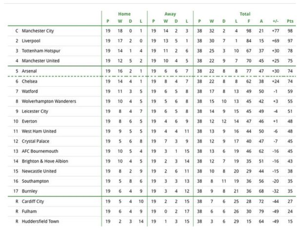 Will the Premier League table look like this in May? Image: PA Images