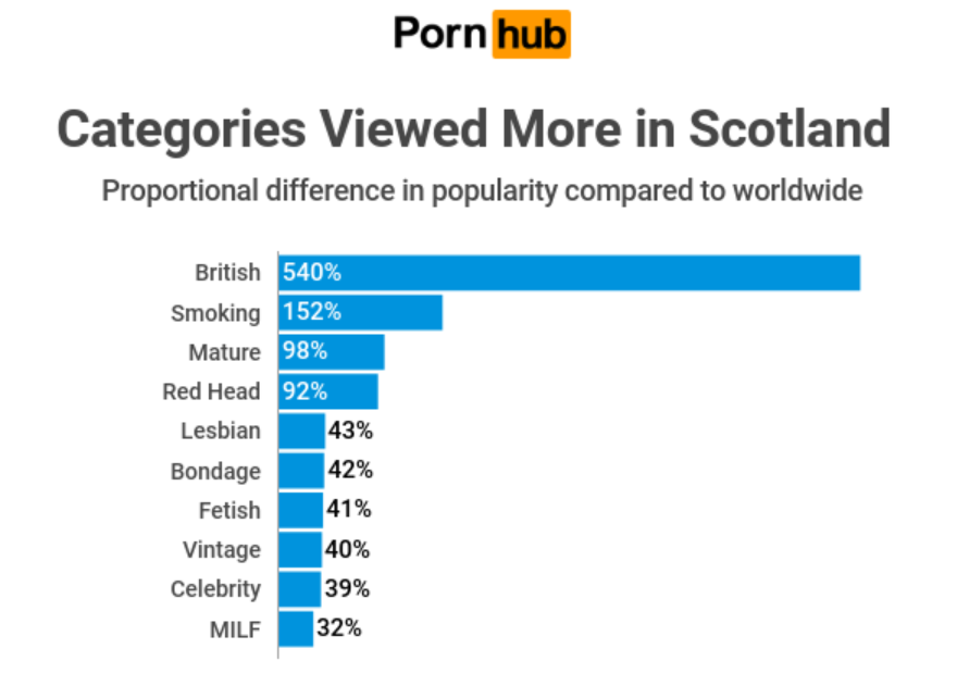 Pornhub Insights has offered a fascinating look at Scottish porn preferences. Credit: Pornhub Insights
