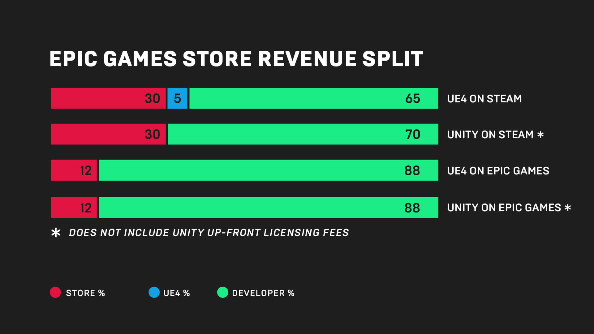 Epic Games Store developer fees. Credit: Epic Games