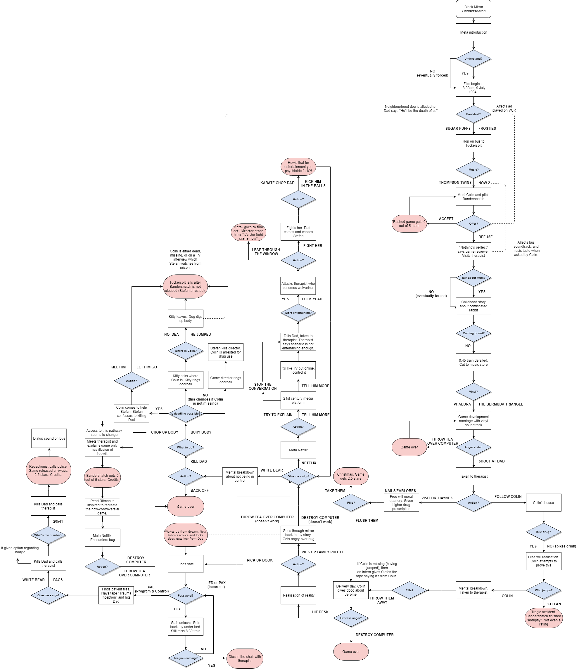 Reddit users have been trying to de-code 'Black Mirror: Bandersnatch'. Credit: Reddit/alpine-