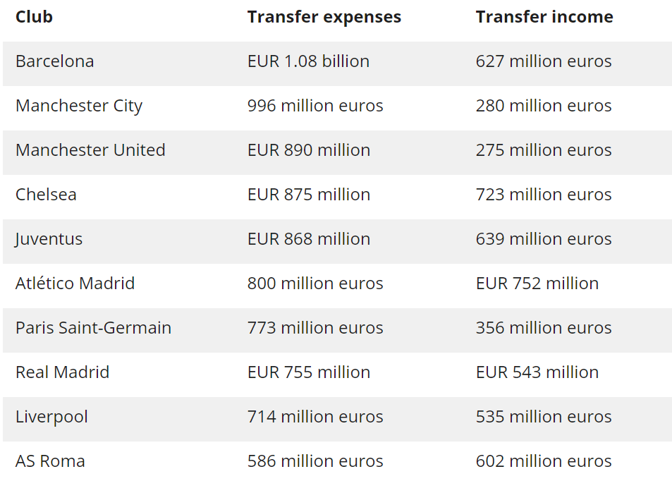 Transfer spend since 2014, according to Transfermarkt's stats. Image: Voetbal International.