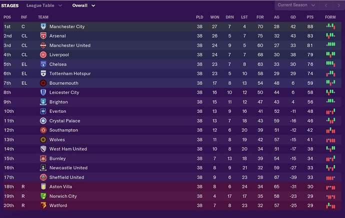 Football Manager Simulate Entire 2019 2020 Season With Surprising Outcomes Sportbible