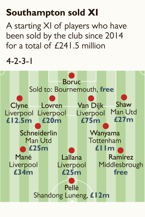Southampton S Sold Xi Since 2014 Shows Why They Re In Trouble Sportbible