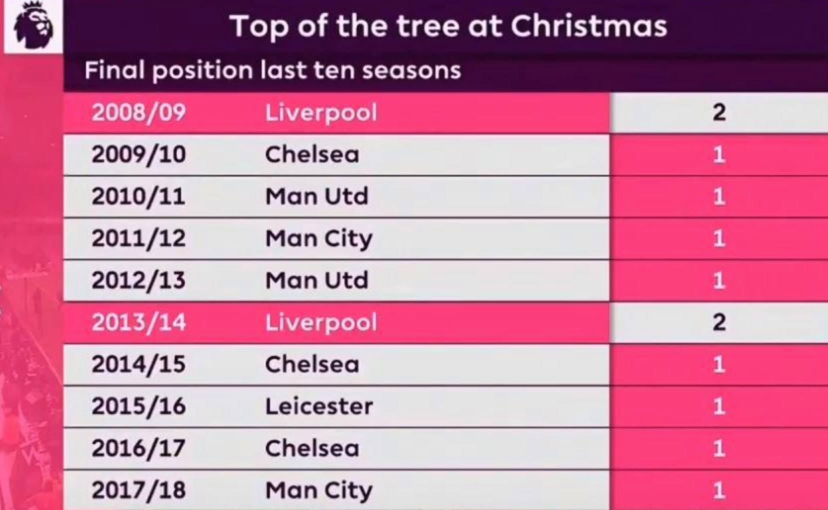 Liverpool's Christmas lead in Premier League no title guarantee - Jurgen Klopp