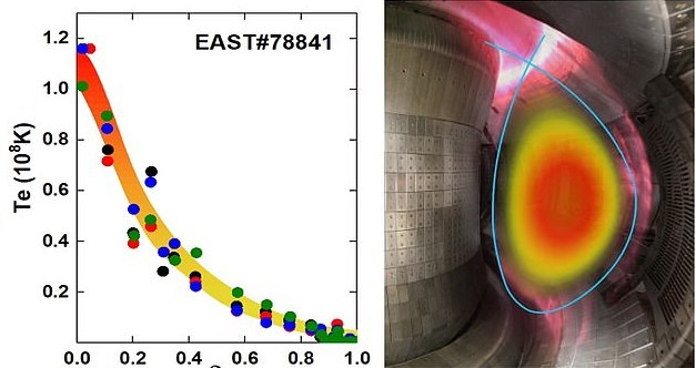 Credit: Institute of Plasma Physics/Chinese Academy of Sciences